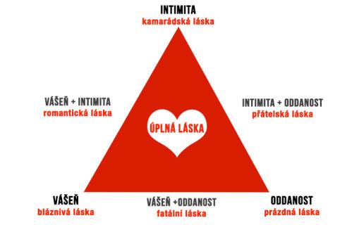Trojuhelnik-lasky-teorie