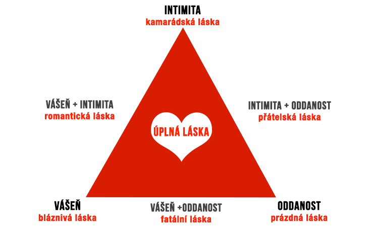 Trojuhelnikova-teorie-lasky-definice-lasky